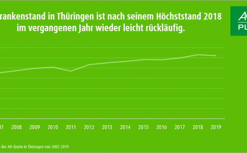 Grafik_AU-Quote_Thueringen(1)